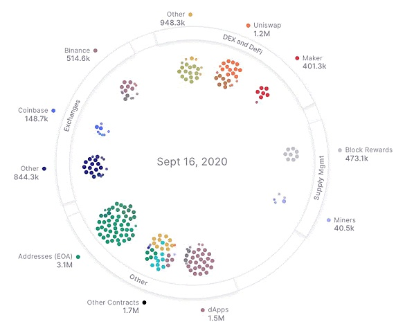 All Ethereum network activity