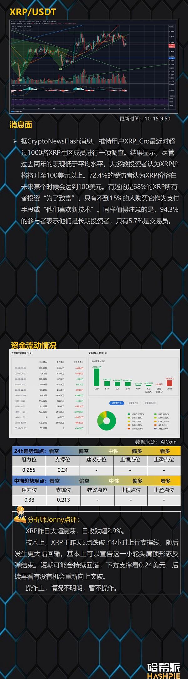 《【EOS价格今日行情】大盘趋势不明朗 BCH表现依然强势》