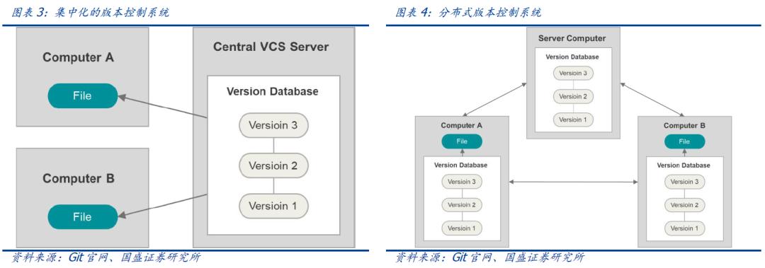 区块链新基建:分布式存储给互联网带来了什么?