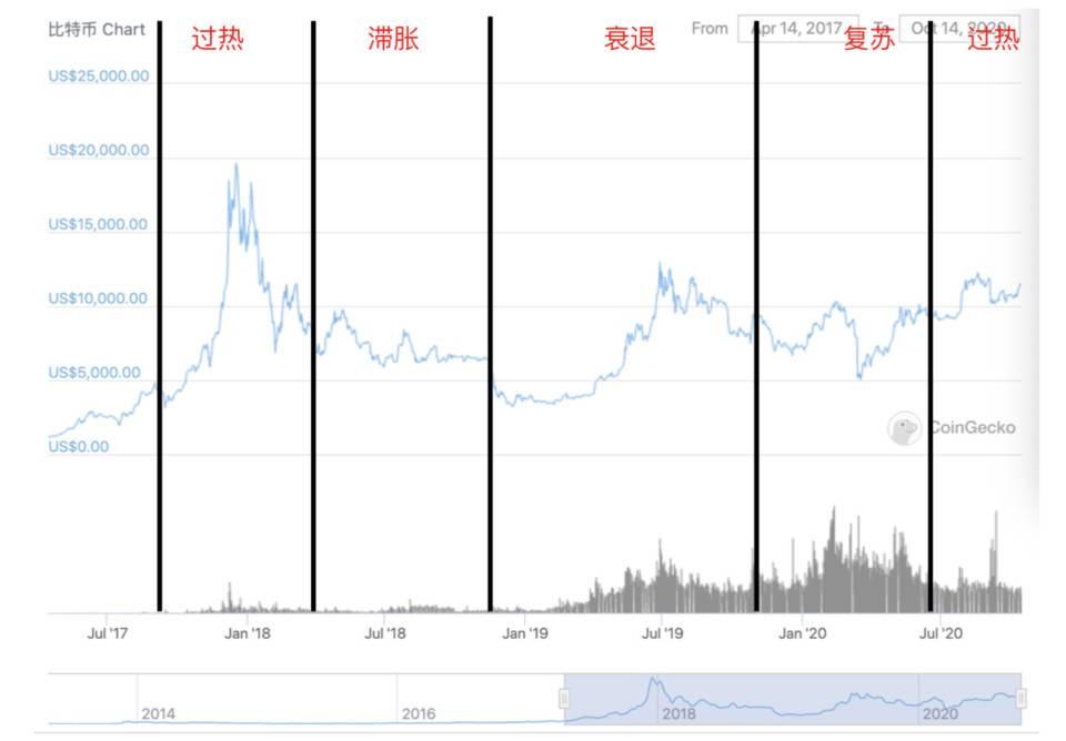 《【美林时钟】区块链市场的「美林时钟」:如何把握周期性机会?》