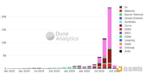 上图是13家头部去中心化交易所的月交易额趋势(资料来源:Dune Analytics)。