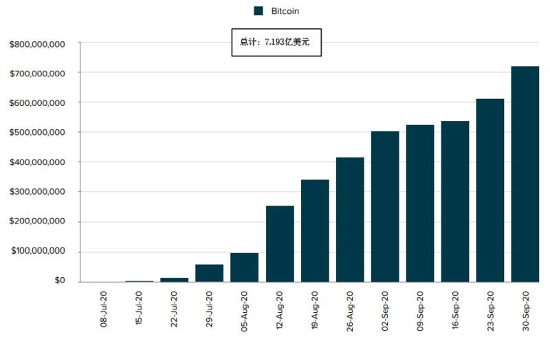 灰度Q3数字资产投资报告:第三季度资金流入10.5亿美元