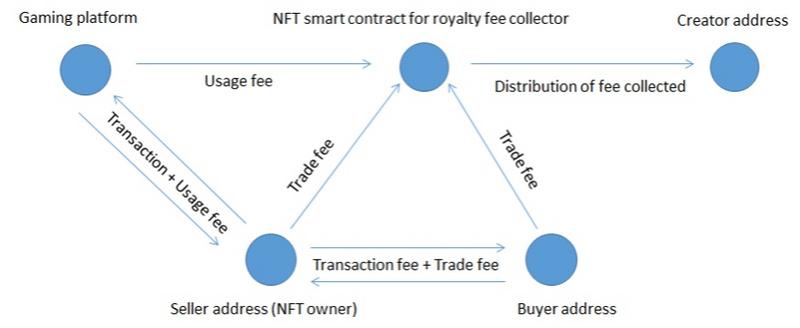 怎样优化区块链游戏中的经济模式?