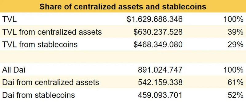 Dai現在有60%由中心化資產支持,這意味著什么?
