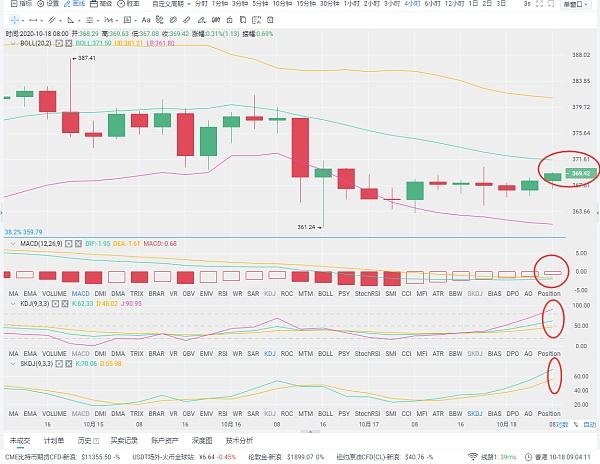 福林克币:10/18早间以太坊行情分析及操作建议 OKB跌破4.3美元关口 日内跌幅为17.48%