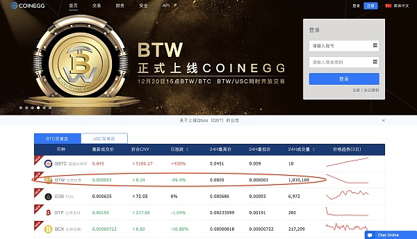 BTW上线coinegg(币蛋)最高上涨16倍