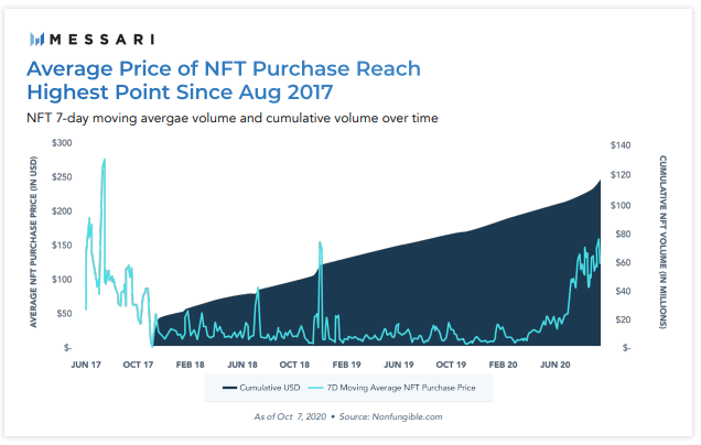 NFT市场累计销售额超1.3亿美元 社区代币或成新趋势