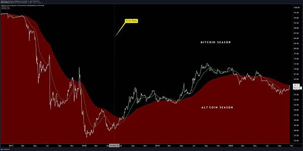 比特币连续突破多个关键阻力位至1.32万美元,大涨的背后原因是什么?
