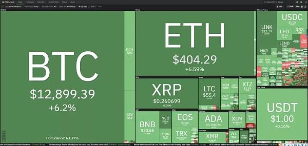 10/22价格分析:BTC、BCH、ETH I Damo行情