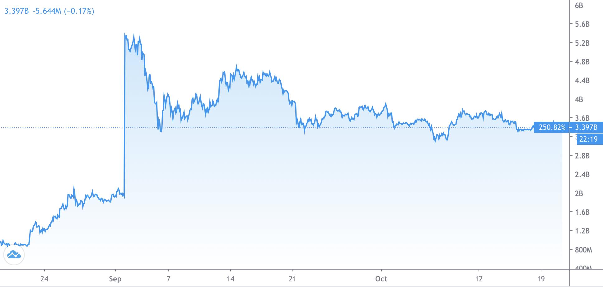 Polkadot代币DOT价格激增。图片:TradingView