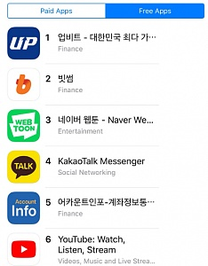 """坐拥""""韩国版微信""""靠山 Upbit挑落Bithumb霸主地位成为韩国最大数字货币交易所"""