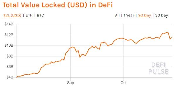 《【DeFi】流动性挖矿凉了DeFi才刚开始》