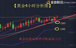 曾璇沛:黄金中长线及短线分析--反弹之路开启