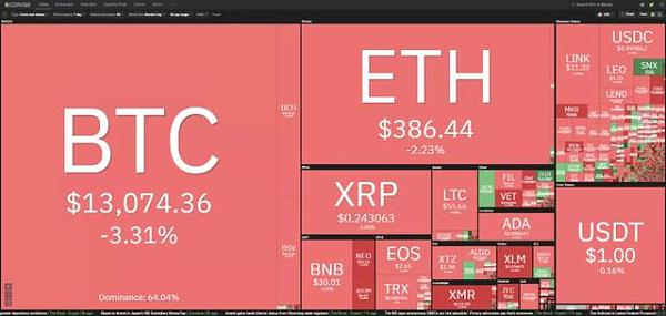10/29价格分析:BTC、BCH、ETH、XRP、LINK I Damo行情