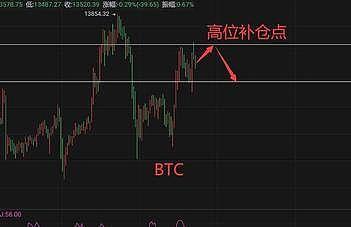 分析师:BTC和股票之间出现脱钩行为已经有了第一个迹象