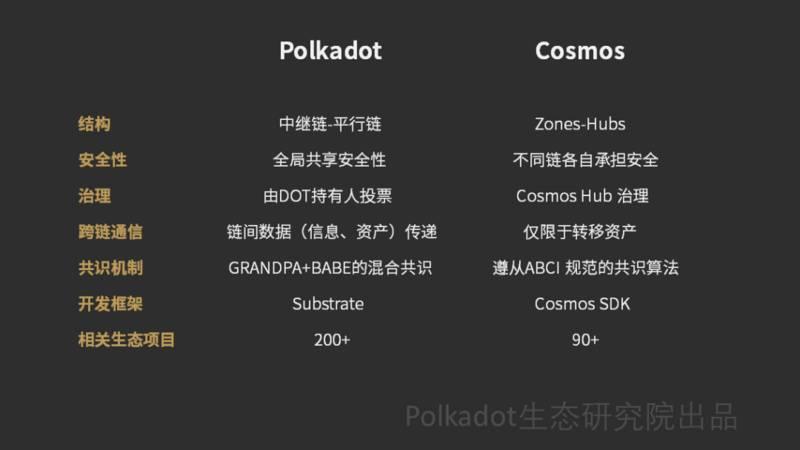 Cosmos和Polkadot的跨链是一回事吗?一文看懂跨链