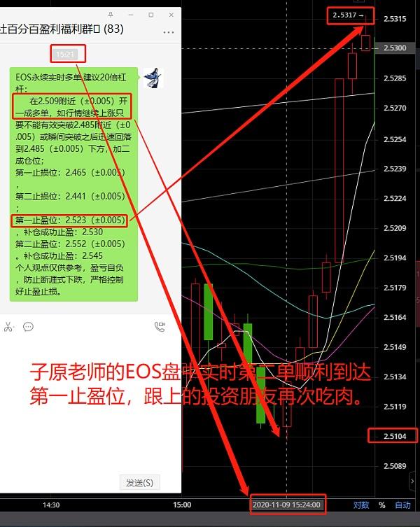 《【EOS币价格】EOS市场分析》