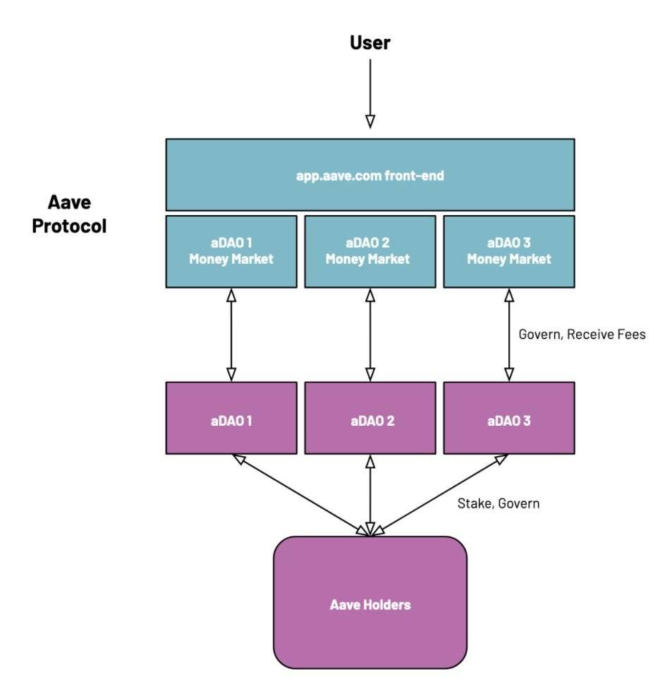 DeFi新玩法:Aave的新代币架构提案