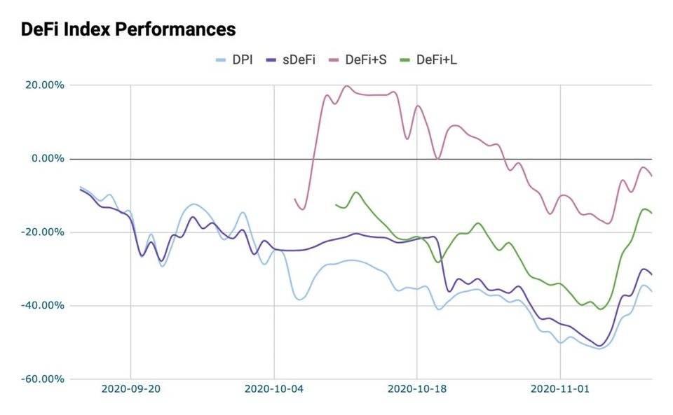 玩转 DeFi 多样化投资,一文了解流行 DeFi 指数