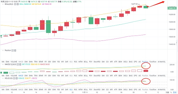 老A言币:11/13BTC午间行情分析及操作建议 一路飙升是在酝酿牛市到来?