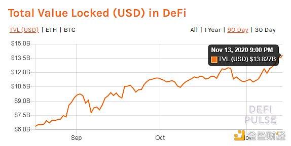 金色DeFi日报 | DeFi总锁仓量突破160亿美元 创历史新高