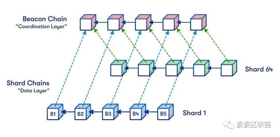 简析波卡平行链与以太坊 2.0 架构设计异同