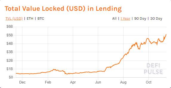 一文了解区块链金融加密借贷及其对市场的影响