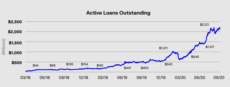 Chain Hill Capital:加密借贷及其对市场的影响
