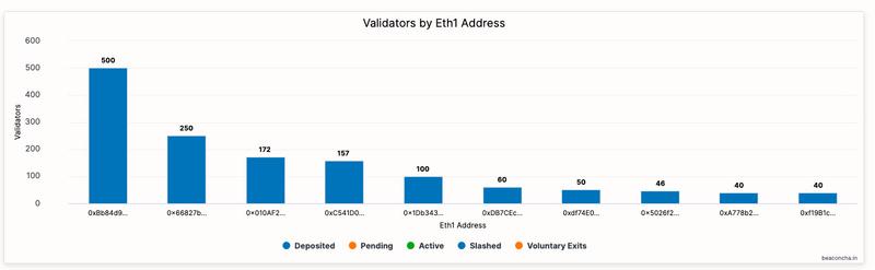 """剖析ETH 2.0创世地址,V神才排第五,其他""""巨鲸""""是谁?"""