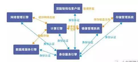 年度最火项目深脑链28号登陆LBank,交易送保时捷!