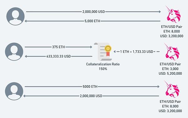 闪电贷攻击的深层原因:价格预言机操纵攻击
