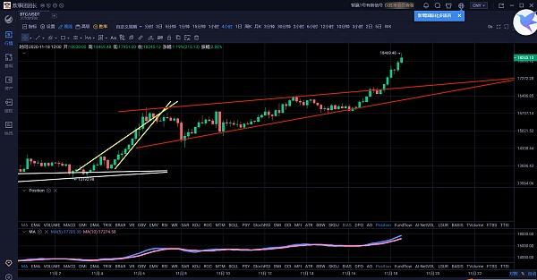 比特币步步新高至18000美金牛市进入任性上涨阶段