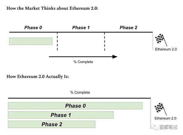 ETH2.0:PoS质押给ETH带来深远影响