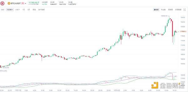 灰度持续购买比特币 推动其突破18K  这会是一件好事吗?