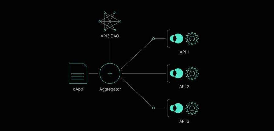 API3 是什么?深入了解去中心化 API 服务运行机制