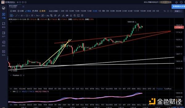 11.19午间行情:比特币加速上涨接近历史高点后空头机会或在短期出现