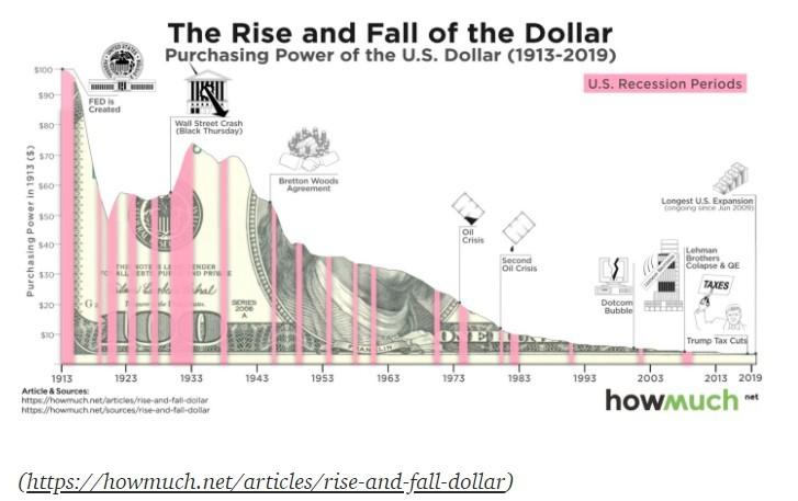 比特币通缩特性将如何改变世界?