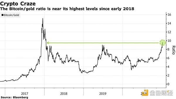 """价格还能再涨出个""""0""""?币圈支持者坚信比特币已""""今非昔比"""""""