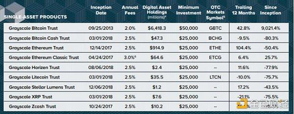 首发 | OKEx Research:灰度基金的高溢价之谜