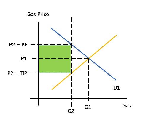 EIP-1559只是徒劳 对降低Gas费毫无益处(修订版)