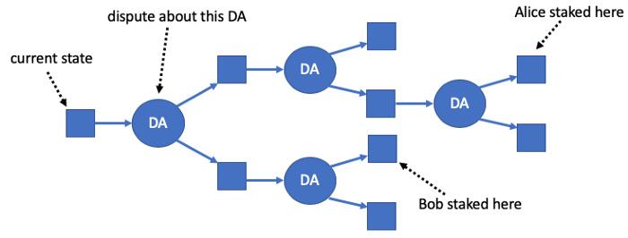 一文读懂Arbitrum Rollup的工作原理