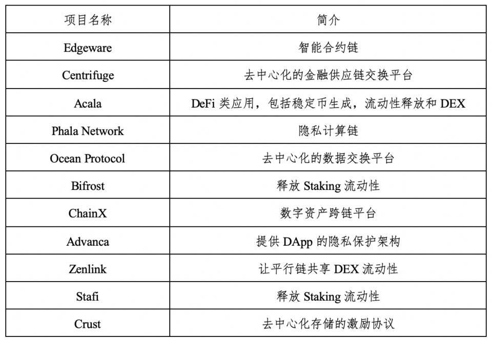 HashKey:详解 Polkadot 技术、治理、应用与平行链进展