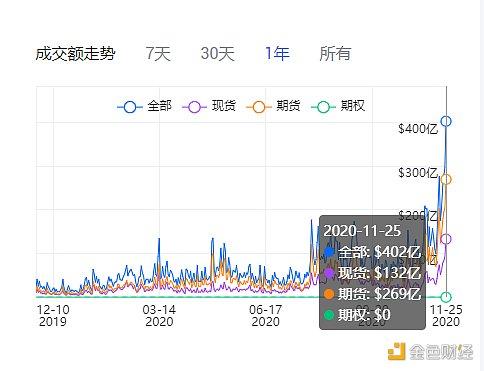 链上数据分析:主力资金加速回流 中心化交易所交易量猛增