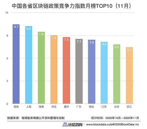 中国各省区块链政策竞争力指数TOP10(2020年11月)