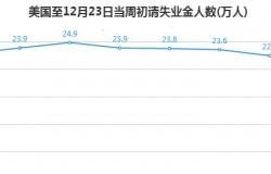 金荣中国:美债收益持续下滑,黄金获益涨势不断