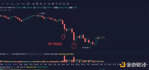 11.27早间行情:市场全面大跌 日内仍有继续下探的概率