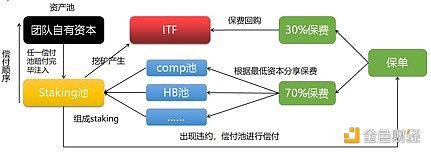 烤友记:去中心化INS3与交易所CDS保险之商业模式