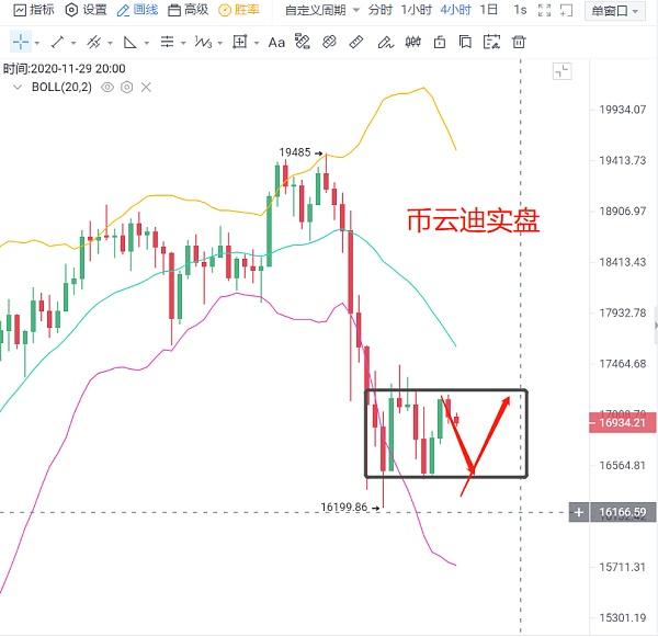 币云迪:11.28(周六)比特币趋势分析及策略