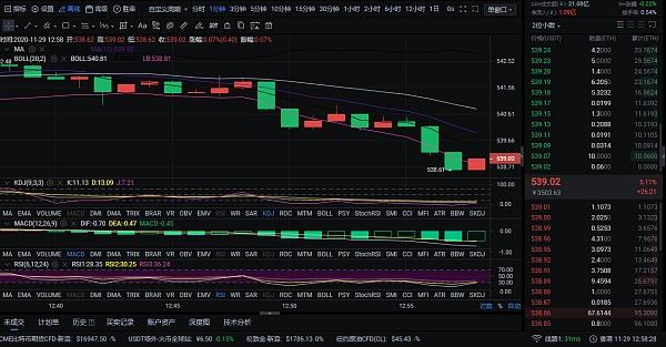 掌控币圈风云:11.29ETH行情分析和策略