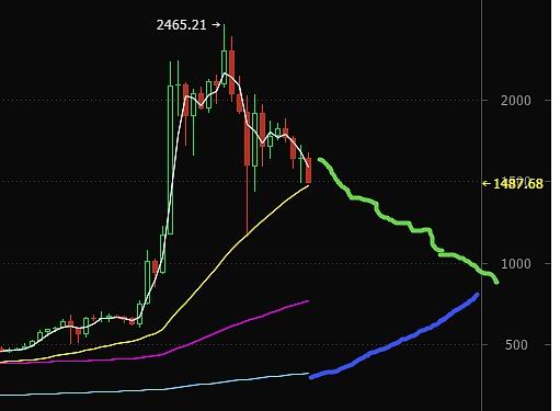 新比特币基金会:比特币将跌破5.5万,莱特币跌破260元